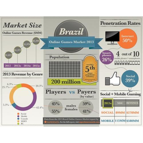 Brazil Online Games Market 2013